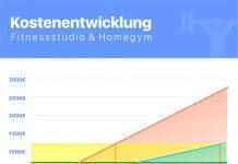 Die Kostenentwicklung von einem Homegym im Vergleich mit einem Studio